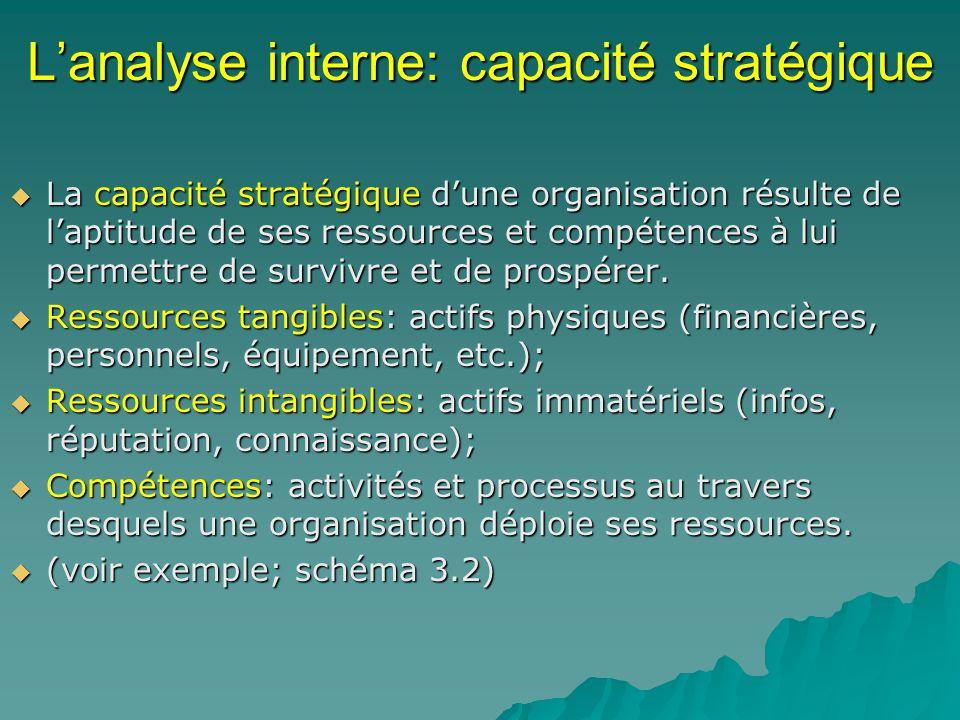 Lanalyse interne: capacité stratégique La capacité stratégique dune organisation résulte de laptitude de ses ressources et compétences à lui permettre de survivre et de prospérer.