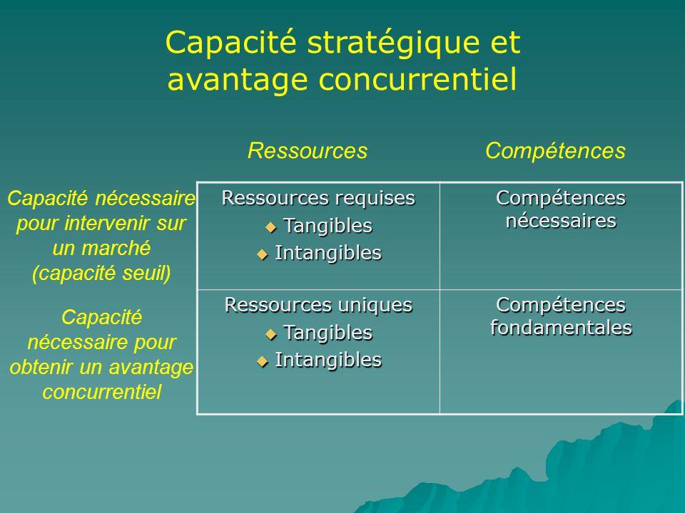 Capacité nécessaire pour intervenir sur un marché (capacité seuil) RessourcesCompétences Capacité nécessaire pour obtenir un avantage concurrentiel Re
