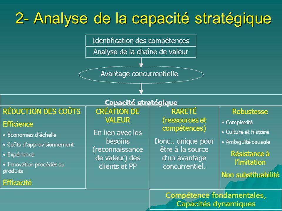 2- Analyse de la capacité stratégique Identification des compétences Analyse de la chaîne de valeur Avantage concurrentielle Capacité stratégique RÉDU