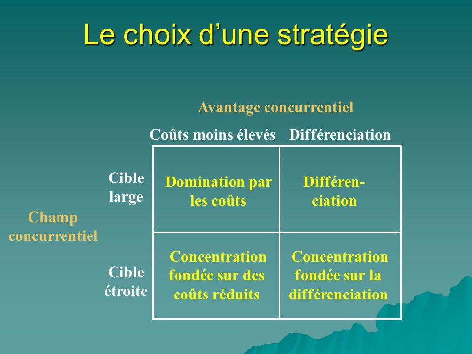 Le choix dune stratégie Coûts moins élevésDifférenciation Champ concurrentiel Cible large Domination par les coûts Différen- ciation Concentration fondée sur des coûts réduits Concentration fondée sur la différenciation Cible étroite Avantage concurrentiel