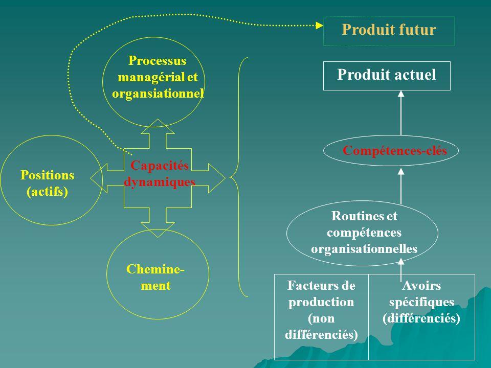 Produit futur Produit actuel Compétences-clés Routines et compétences organisationnelles Facteurs de production (non différenciés) Avoirs spécifiques (différenciés) Chemine- ment Capacités dynamiques Positions (actifs) Processus managérial et organsiationnel