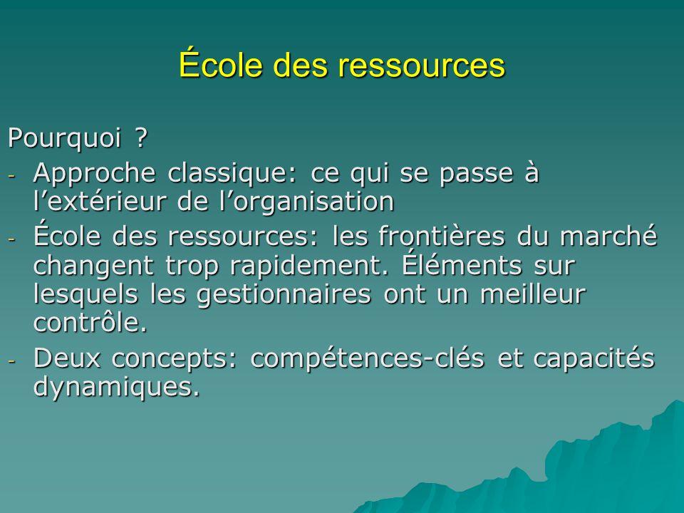École des ressources Pourquoi ? - Approche classique: ce qui se passe à lextérieur de lorganisation - École des ressources: les frontières du marché c