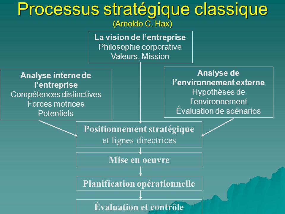 Processus stratégique classique (Arnoldo C. Hax) La vision de lentreprise Philosophie corporative Valeurs, Mission Analyse interne de lentreprise Comp