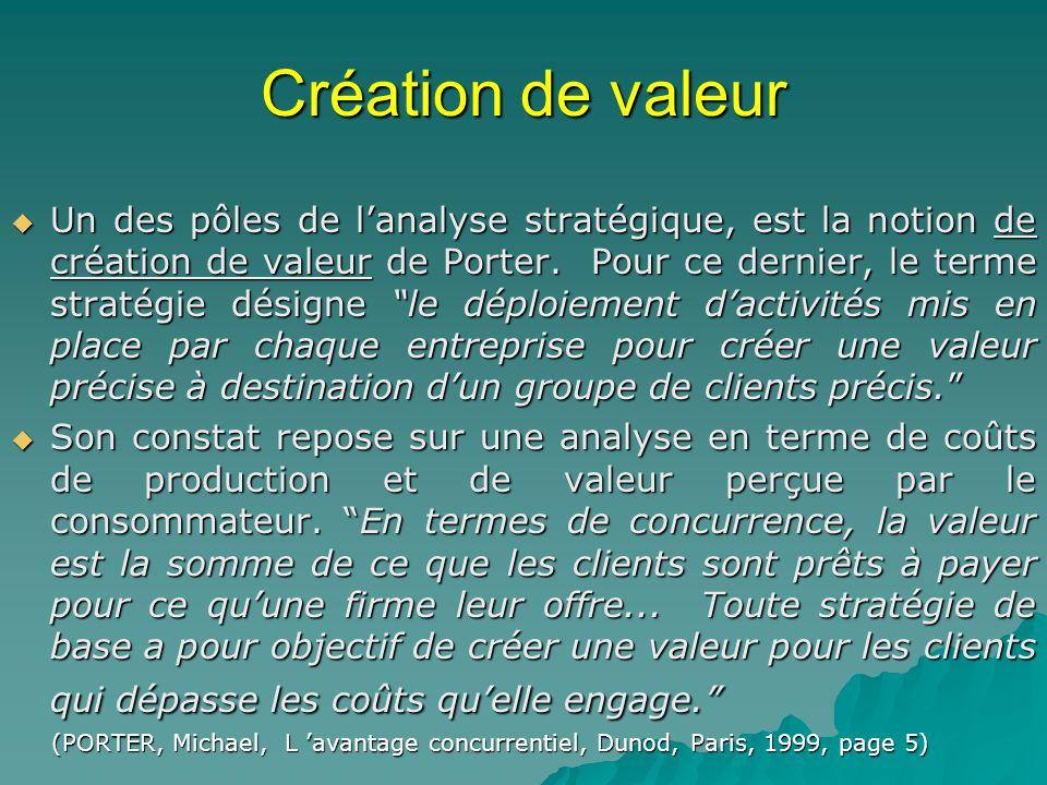 Création de valeur Un des pôles de lanalyse stratégique, est la notion de création de valeur de Porter. Pour ce dernier, le terme stratégie désigne le
