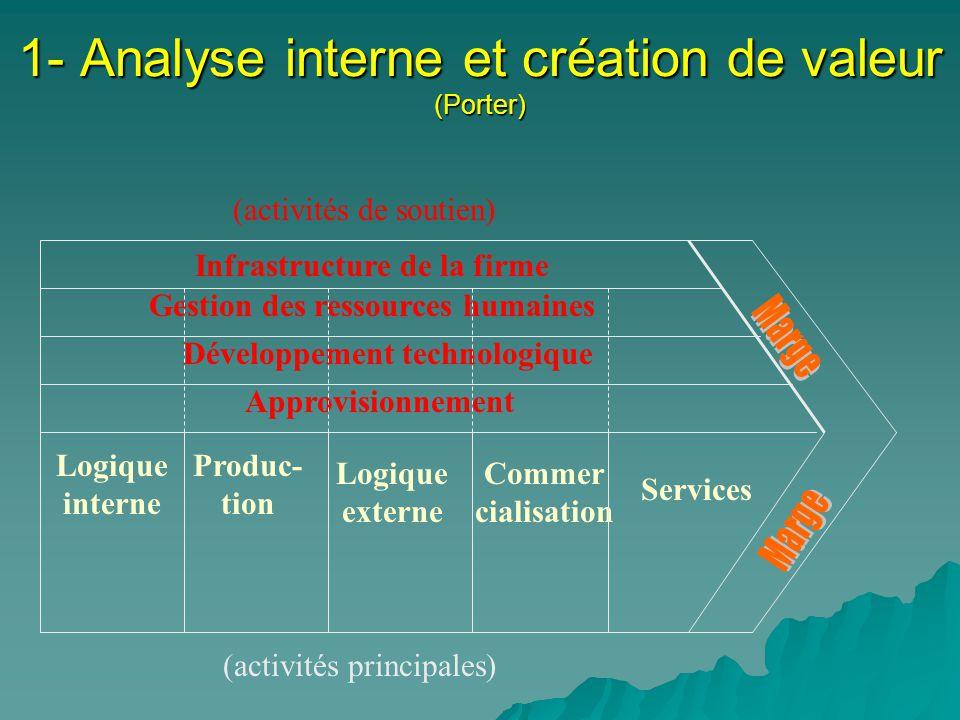 1- Analyse interne et création de valeur (Porter) Infrastructure de la firme Développement technologique Gestion des ressources humaines Approvisionne