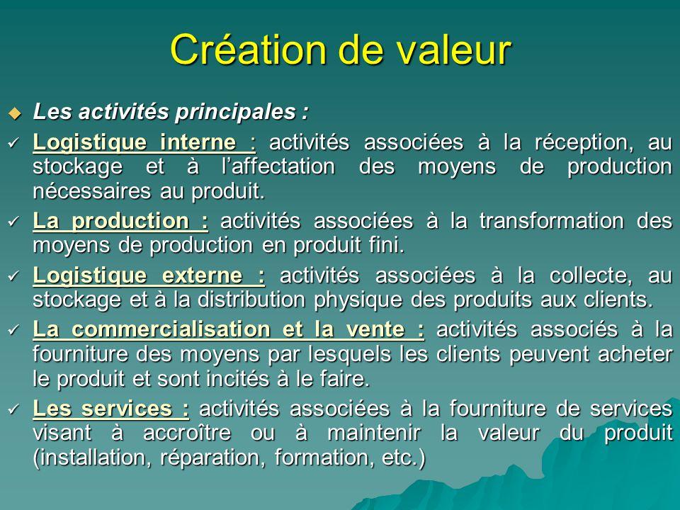 Création de valeur Les activités principales : Les activités principales : Logistique interne : activités associées à la réception, au stockage et à laffectation des moyens de production nécessaires au produit.