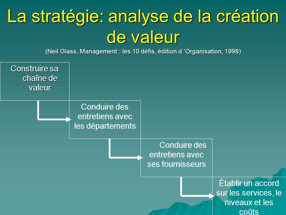 La stratégie: analyse de la création de valeur (Neil Glass, Management : les 10 défis, édition d Organisation, 1998) Construire sa chaîne de valeur Ét