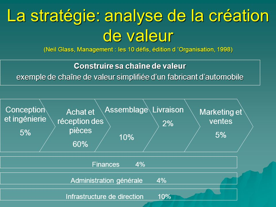 La stratégie: analyse de la création de valeur (Neil Glass, Management : les 10 défis, édition d Organisation, 1998) Construire sa chaîne de valeur ex