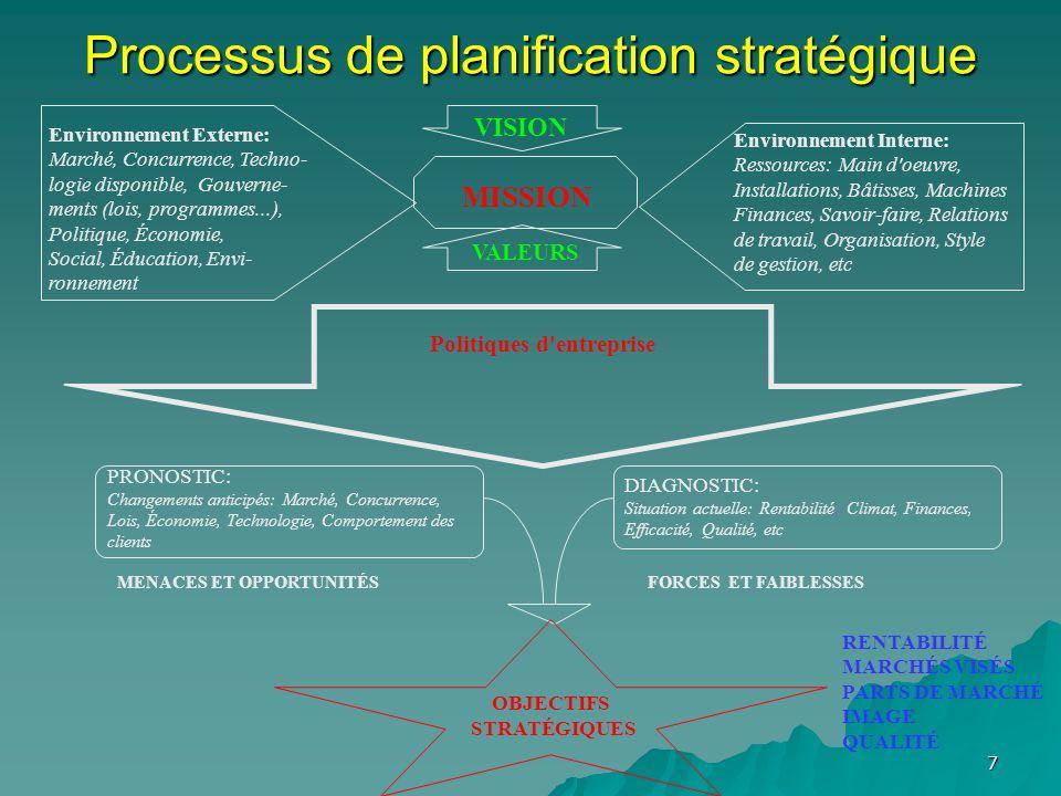 7 Processus de planification stratégique Environnement Externe: Marché, Concurrence, Techno- logie disponible, Gouverne- ments (lois, programmes...), Politique, Économie, Social, Éducation, Envi- ronnement Environnement Interne: Ressources: Main d oeuvre, Installations, Bâtisses, Machines Finances, Savoir-faire, Relations de travail, Organisation, Style de gestion, etc MISSION VISION VALEURS Politiques d entreprise PRONOSTIC: Changements anticipés: Marché, Concurrence, Lois, Économie, Technologie, Comportement des clients DIAGNOSTIC: Situation actuelle: Rentabilité, Climat, Finances, Efficacité, Qualité, etc MENACES ET OPPORTUNITÉSFORCES ET FAIBLESSES OBJECTIFS STRATÉGIQUES RENTABILITÉ MARCHÉS VISÉS PARTS DE MARCHÉ IMAGE QUALITÉ