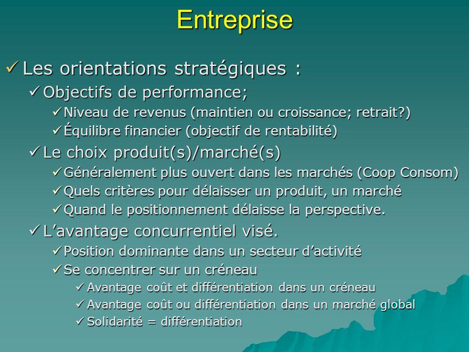 Entreprise Les orientations stratégiques : Les orientations stratégiques : Objectifs de performance; Objectifs de performance; Niveau de revenus (maintien ou croissance; retrait?) Niveau de revenus (maintien ou croissance; retrait?) Équilibre financier (objectif de rentabilité) Équilibre financier (objectif de rentabilité) Le choix produit(s)/marché(s) Le choix produit(s)/marché(s) Généralement plus ouvert dans les marchés (Coop Consom) Généralement plus ouvert dans les marchés (Coop Consom) Quels critères pour délaisser un produit, un marché Quels critères pour délaisser un produit, un marché Quand le positionnement délaisse la perspective.