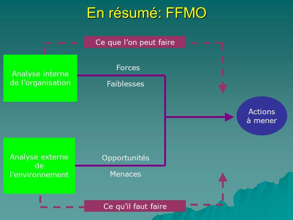 En résumé: FFMO Analyse interne de lorganisation Analyse externe de lenvironnement Ce que lon peut faire Ce quil faut faire Actions à mener Forces Fai