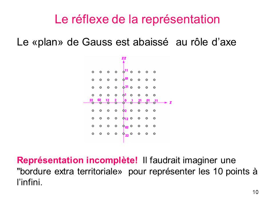10 Le réflexe de la représentation Le «plan» de Gauss est abaissé au rôle daxe Représentation incomplète! Il faudrait imaginer une