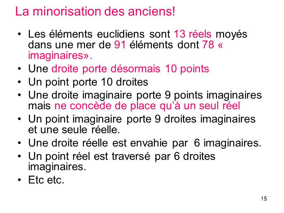 15 La minorisation des anciens! Les éléments euclidiens sont 13 réels moyés dans une mer de 91 éléments dont 78 « imaginaires». Une droite porte désor