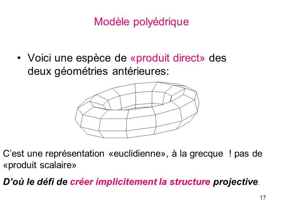 17 Modèle polyédrique Voici une espèce de «produit direct» des deux géométries antérieures: Cest une représentation «euclidienne», à la grecque ! pas