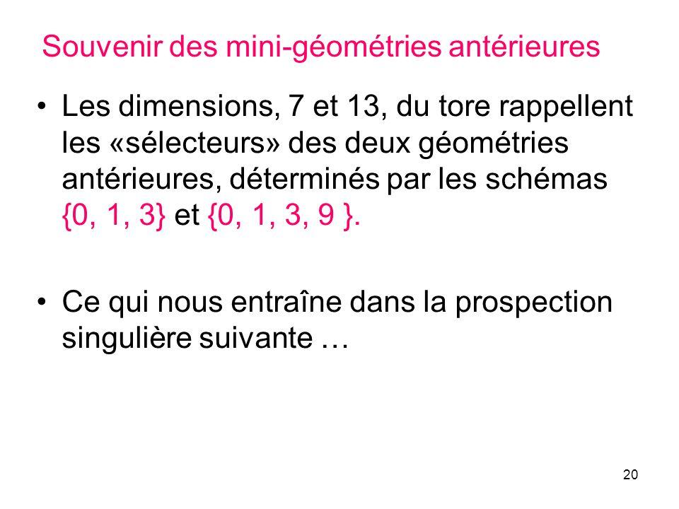 20 Souvenir des mini-géométries antérieures Les dimensions, 7 et 13, du tore rappellent les «sélecteurs» des deux géométries antérieures, déterminés par les schémas {0, 1, 3} et {0, 1, 3, 9 }.