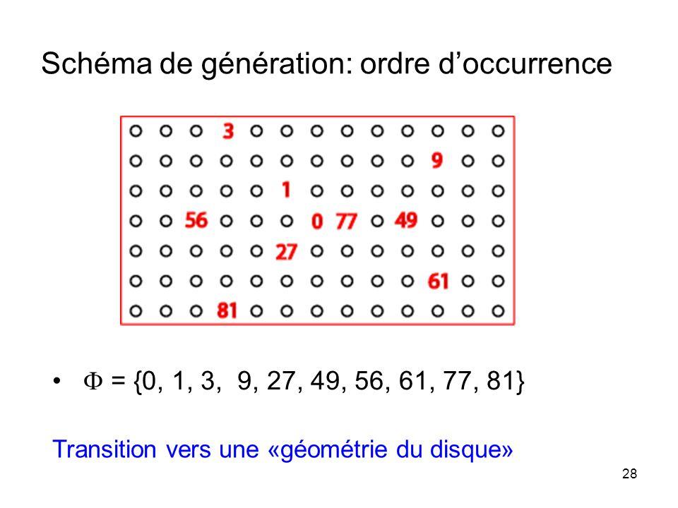 28 Schéma de génération: ordre doccurrence = {0, 1, 3, 9, 27, 49, 56, 61, 77, 81} Transition vers une «géométrie du disque»