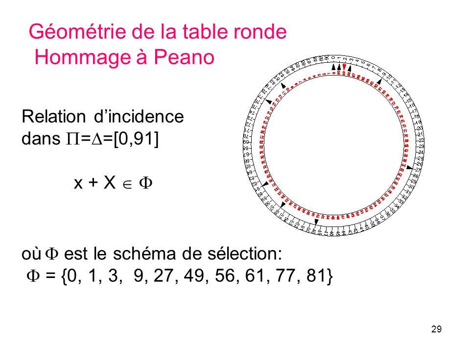 29 Géométrie de la table ronde Hommage à Peano Relation dincidence dans = =[0,91] x + X où est le schéma de sélection: = {0, 1, 3, 9, 27, 49, 56, 61, 77, 81}