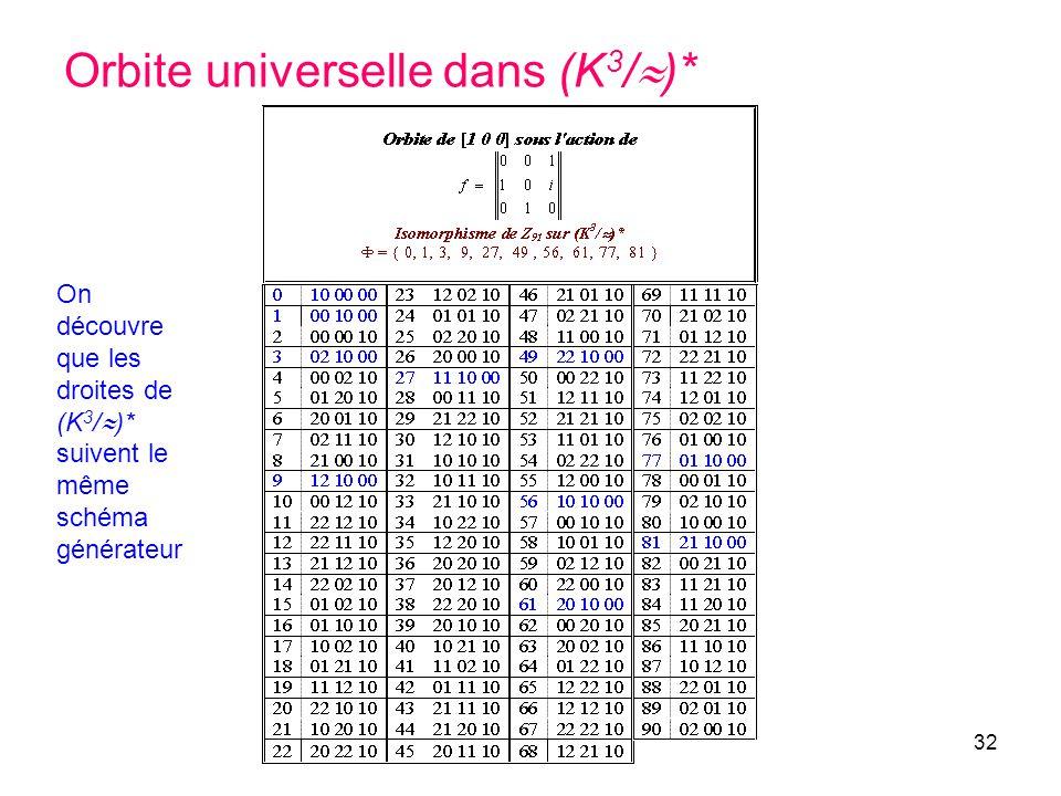 32 Orbite universelle dans (K 3 / )* On découvre que les droites de (K 3 / )* suivent le même schéma générateur