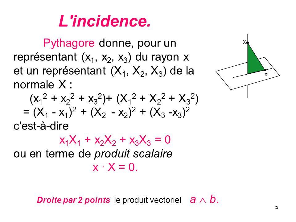 5 L'incidence. Pythagore donne, pour un représentant (x 1, x 2, x 3 ) du rayon x et un représentant (X 1, X 2, X 3 ) de la normale X : (x 1 2 + x 2 2