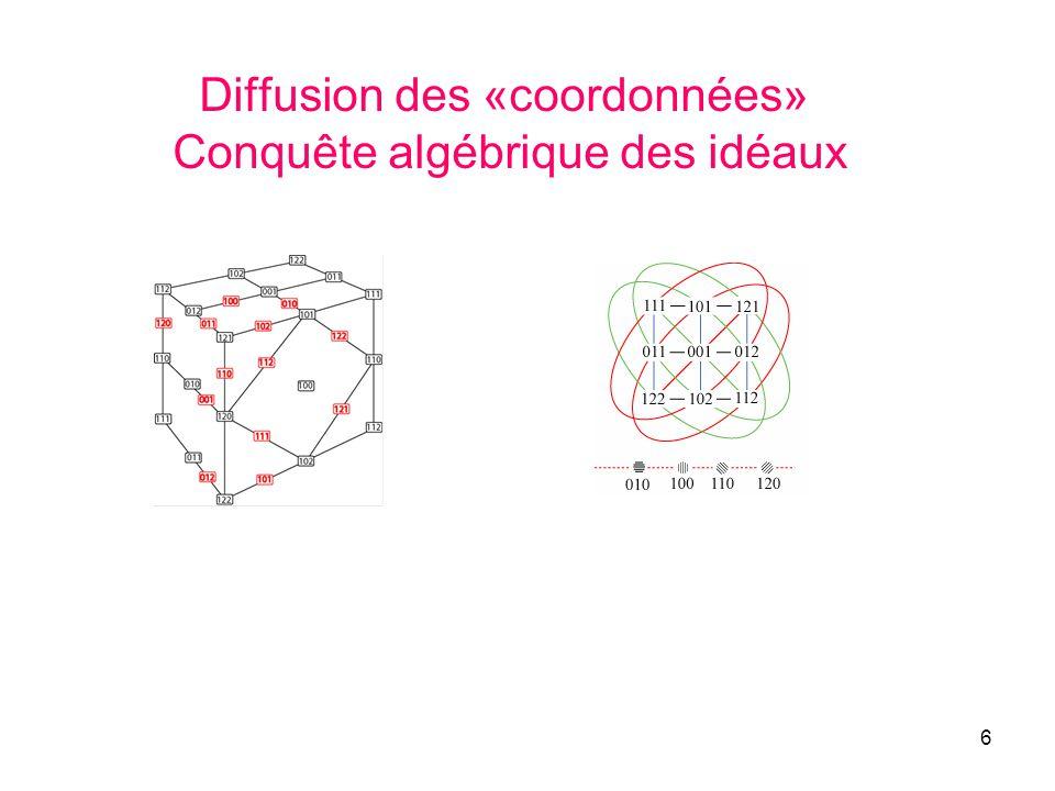 6 Diffusion des «coordonnées» Conquête algébrique des idéaux