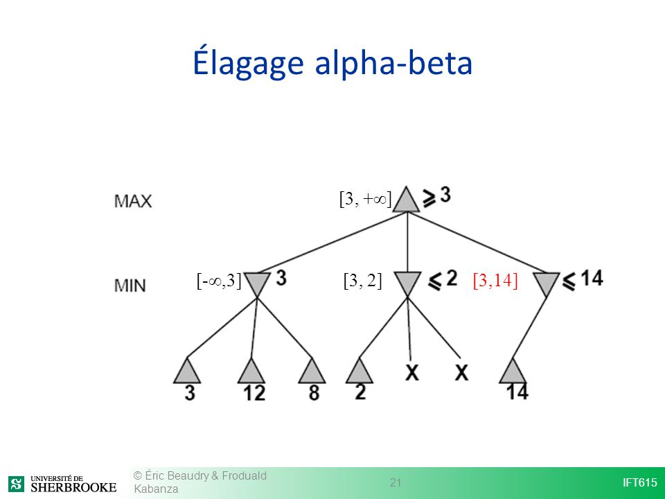 Élagage alpha-beta [3, 2] [3, +] [-,3][3,14] IFT61521 © Éric Beaudry & Froduald Kabanza