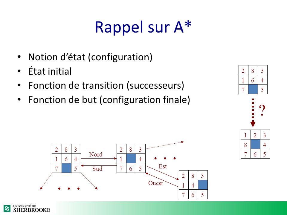 Rappel sur A* Notion détat (configuration) État initial Fonction de transition (successeurs) Fonction de but (configuration finale) 1 23 4 57 6 8 8 13