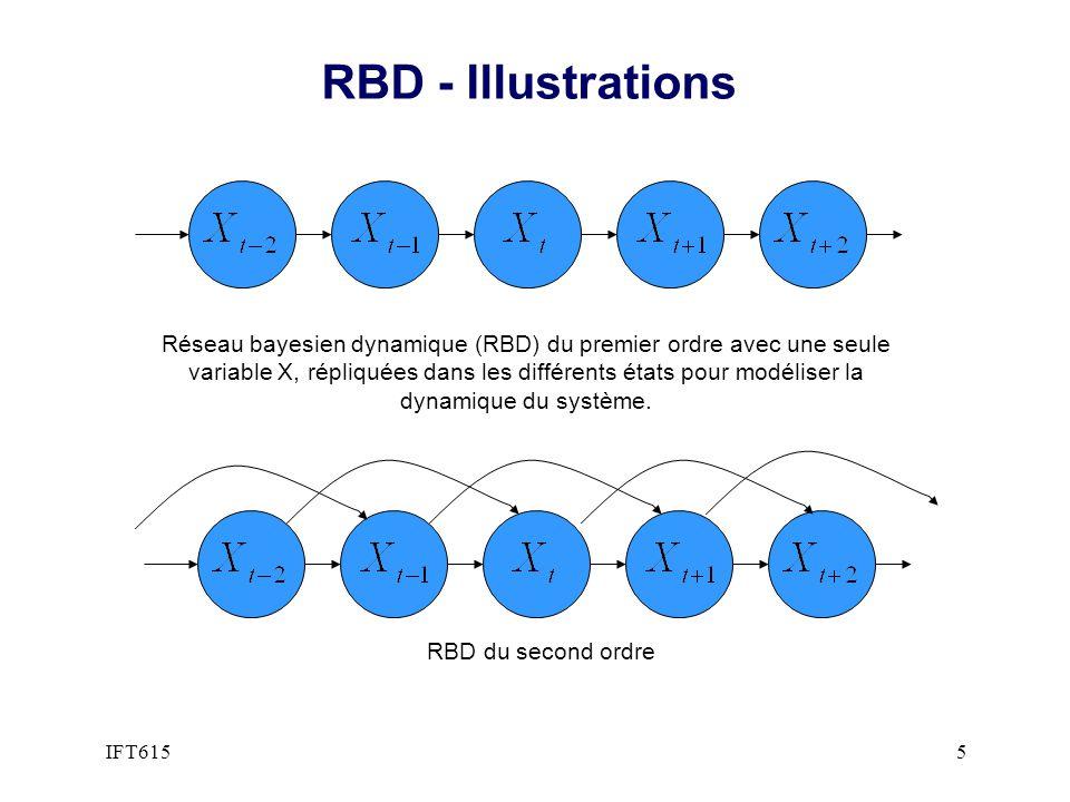 RBD – Cas spécial: Chaînes cachées de Markov l Une chaîne de Markov (de premier ordre) est définie par u Cas particulier avec une seule variable aléatoire, appelée variable détat.