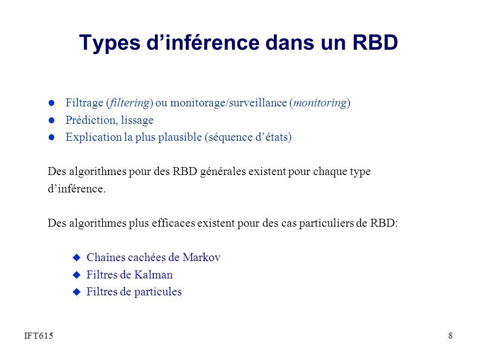 RBD – Filtrage ou monitorage l Calculer létat de croyance (belief state) – c-.à-d., la distribution de probabilité à priori de létat courant, étant donné lévidence (observation) jusque là.