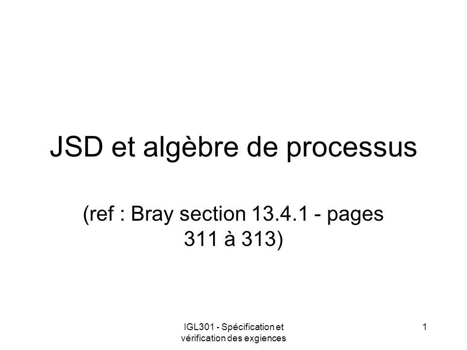 IGL301 - Spécification et vérification des exgiences 2 JSD et Algèbre de processus Décrire les séquences dévènement à laide dune algèbre Orthogonal (en terme de style) aux automates et machines à états Similaire aux expressions régulières
