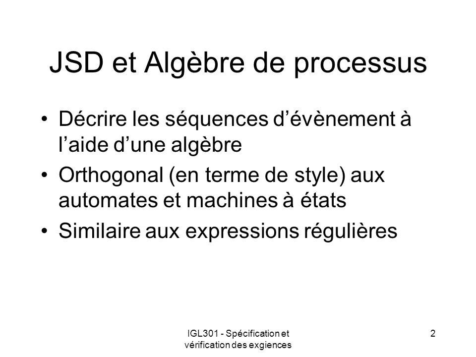 IGL301 - Spécification et vérification des exgiences 2 JSD et Algèbre de processus Décrire les séquences dévènement à laide dune algèbre Orthogonal (e