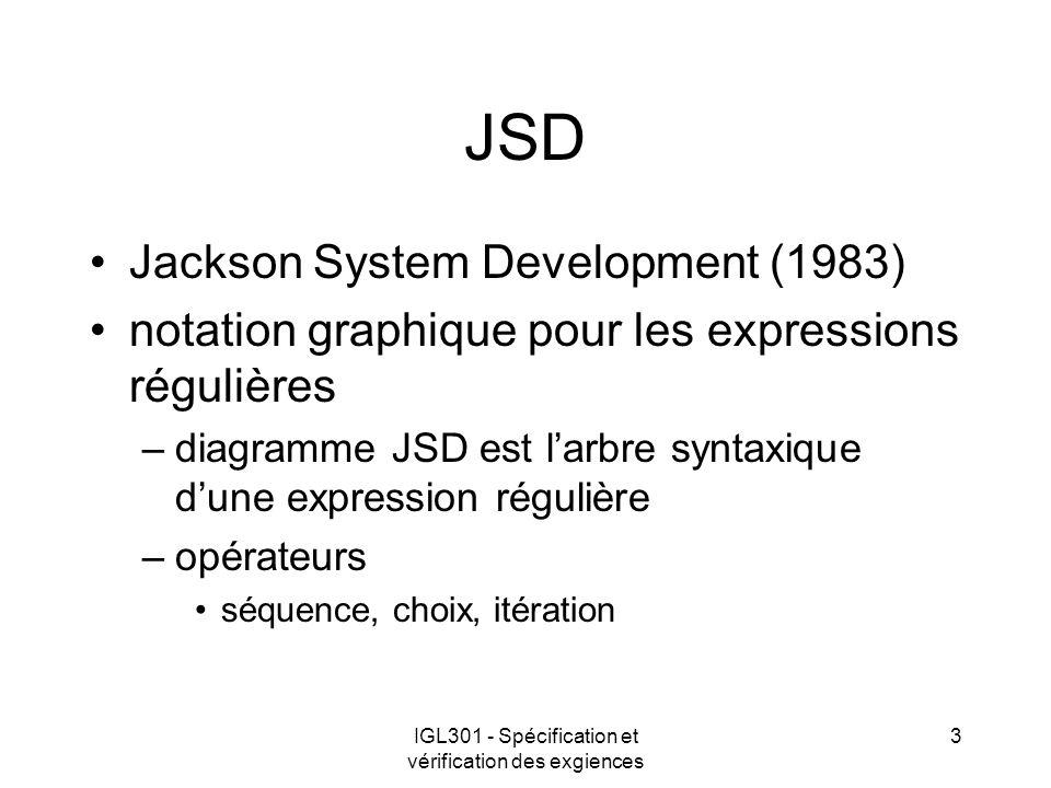 IGL301 - Spécification et vérification des exgiences 3 JSD Jackson System Development (1983) notation graphique pour les expressions régulières –diagramme JSD est larbre syntaxique dune expression régulière –opérateurs séquence, choix, itération