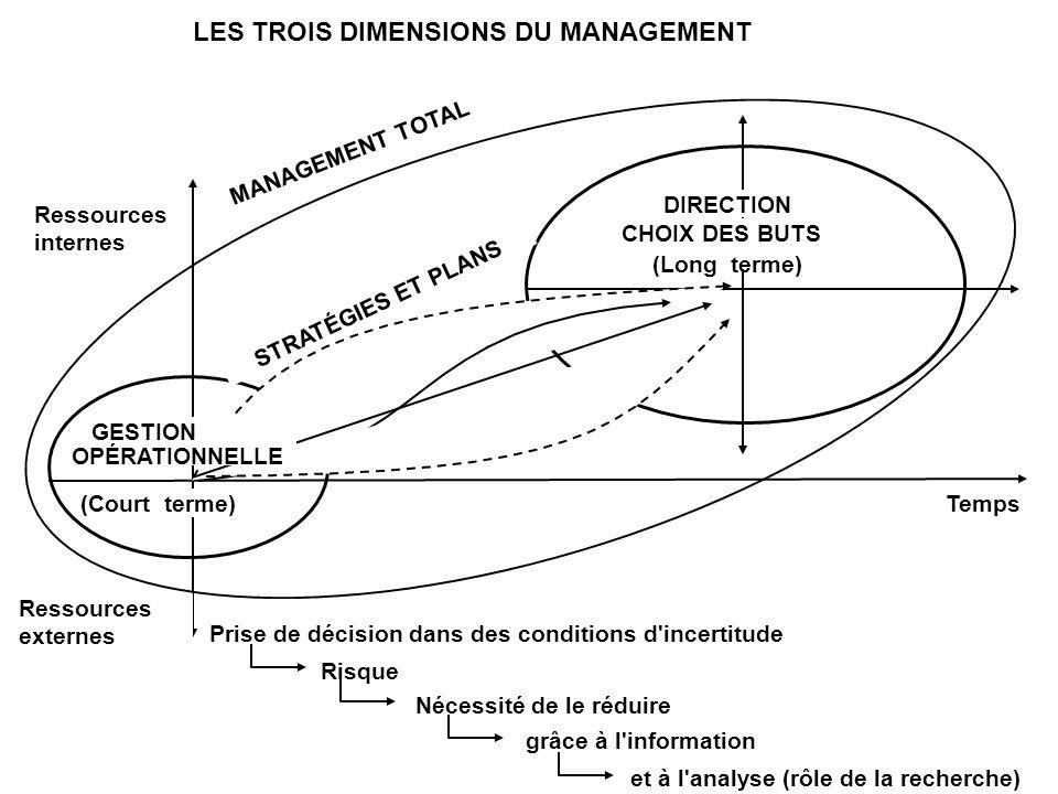 Temps Ressources internes STRATÉGIES ET PLANS MANAGEMENT TOTAL Ressources externes Prise de décision dans des conditions d'incertitude Risque Nécessit