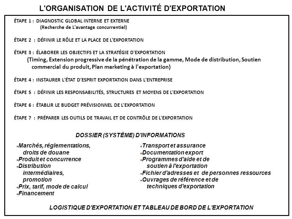 ÉTAPE 1 : DIAGNOSTIC GLOBAL INTERNE ET EXTERNE (Recherche de L'avantage concurrentiel) ÉTAPE 2 : DÉFINIR LE RÔLE ET LA PLACE DE L'EXPORTATION ÉTAPE 3