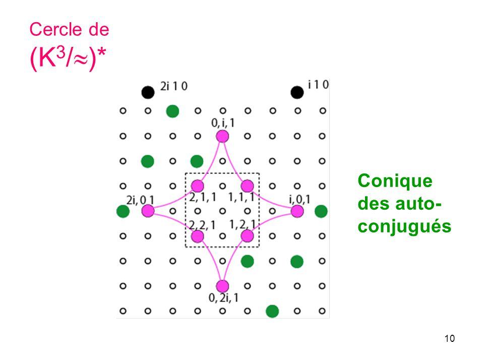 10 Cercle de (K 3 / )* Conique des auto- conjugués