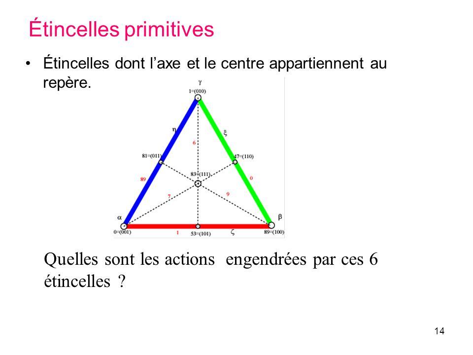 14 Étincelles primitives Étincelles dont laxe et le centre appartiennent au repère. Quelles sont les actions engendrées par ces 6 étincelles ?