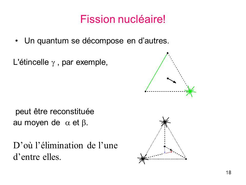18 Fission nucléaire! Un quantum se décompose en dautres. L'étincelle, par exemple, peut être reconstituée au moyen de et. Doù lélimination de lune de