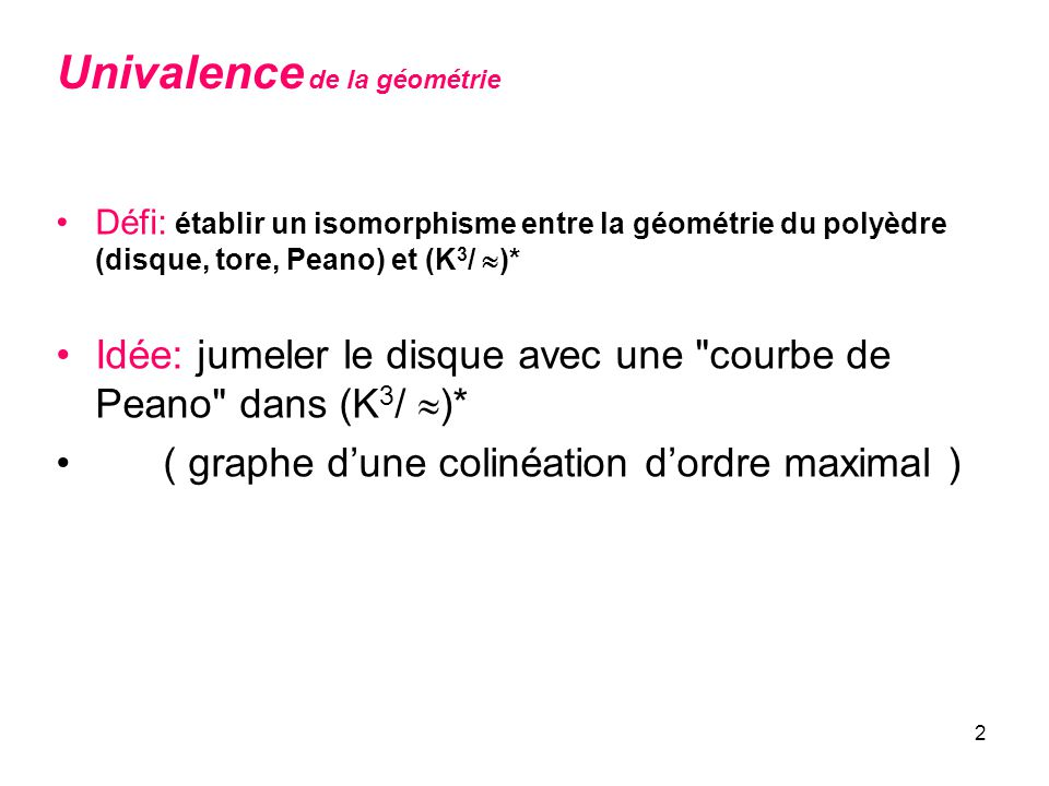 2 Défi: établir un isomorphisme entre la géométrie du polyèdre (disque, tore, Peano) et (K 3 / )* Idée: jumeler le disque avec une