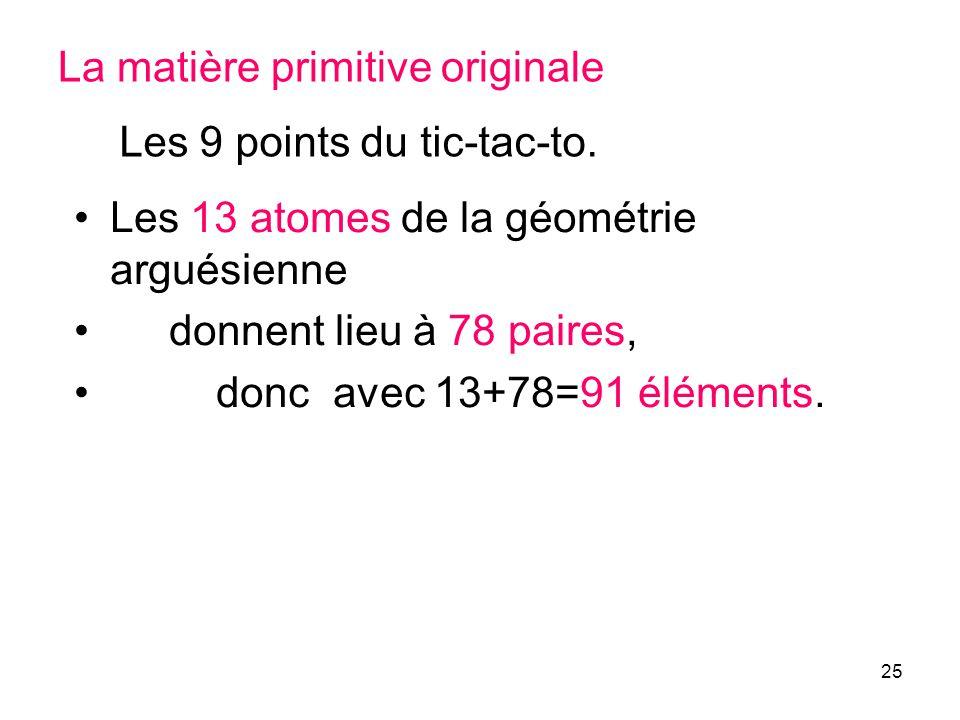 25 La matière primitive originale Les 13 atomes de la géométrie arguésienne donnent lieu à 78 paires, donc avec 13+78=91 éléments. Les 9 points du tic