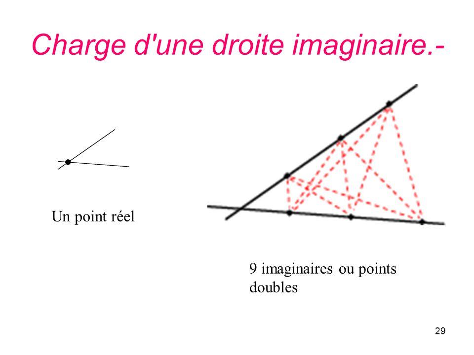 29 Charge d'une droite imaginaire.- Un point réel 9 imaginaires ou points doubles