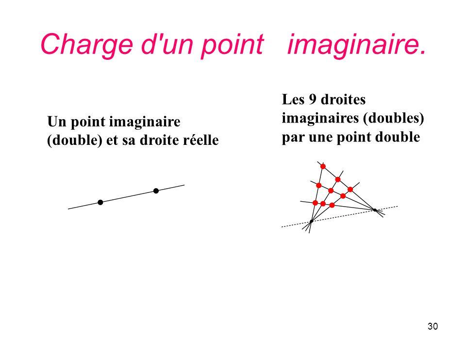 30 Charge d'un point imaginaire. Un point imaginaire (double) et sa droite réelle Les 9 droites imaginaires (doubles) par une point double