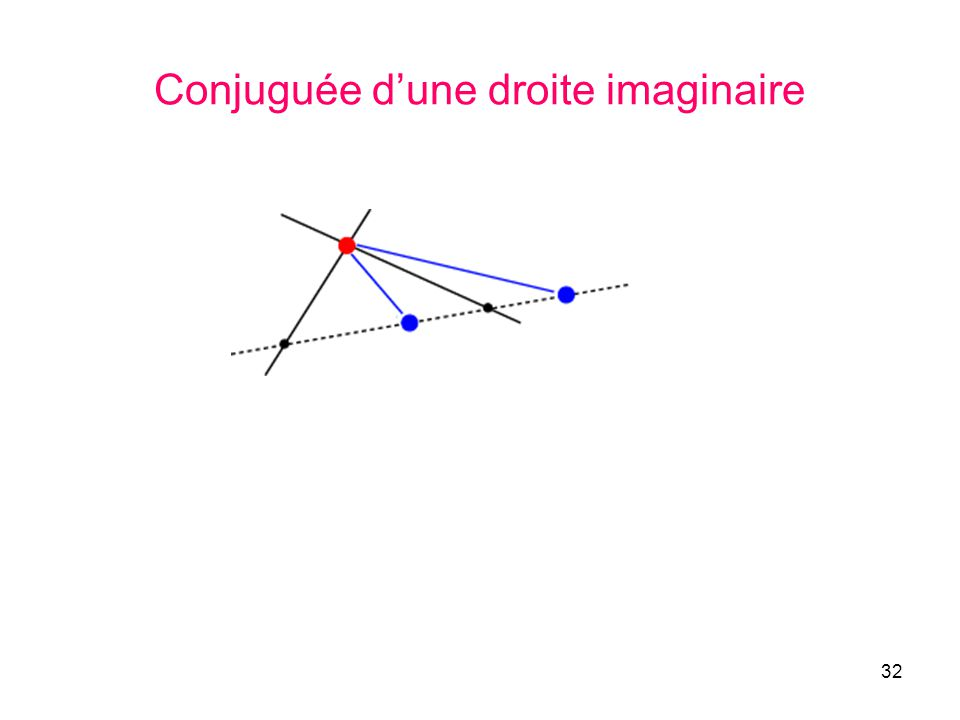 32 Conjuguée dune droite imaginaire