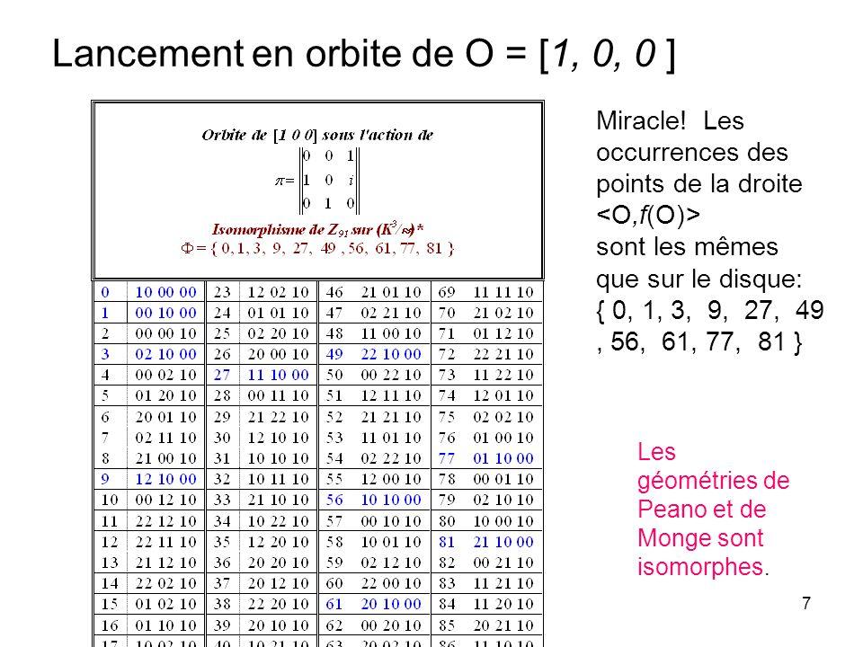 7 Lancement en orbite de O = [1, 0, 0 ] Miracle! Les occurrences des points de la droite sont les mêmes que sur le disque: { 0, 1, 3, 9, 27, 49, 56, 6