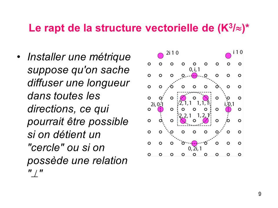 9 Le rapt de la structure vectorielle de (K 3 / )* Installer une métrique suppose qu'on sache diffuser une longueur dans toutes les directions, ce qui