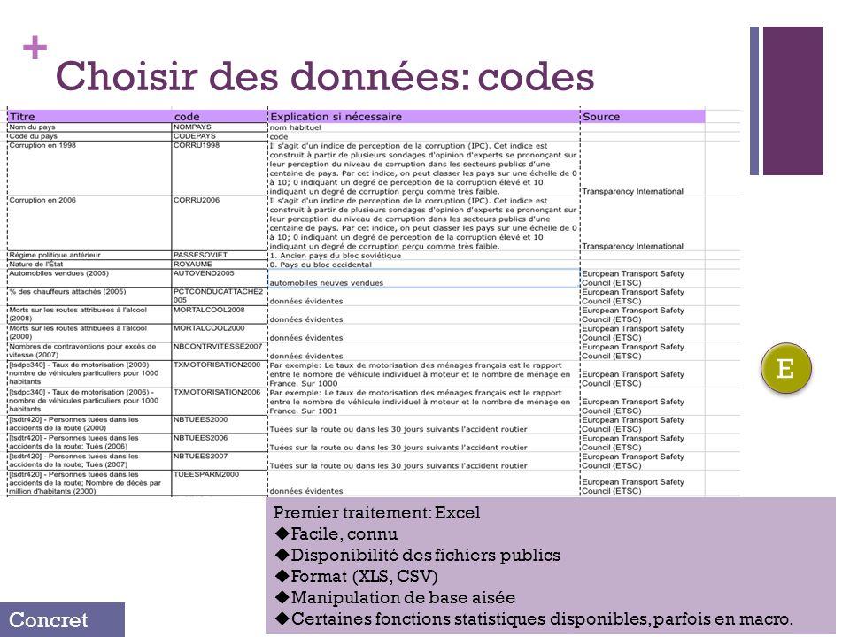 + Choisir des données: codes Concret E E Premier traitement: Excel Facile, connu Disponibilité des fichiers publics Format (XLS, CSV) Manipulation de base aisée Certaines fonctions statistiques disponibles, parfois en macro.
