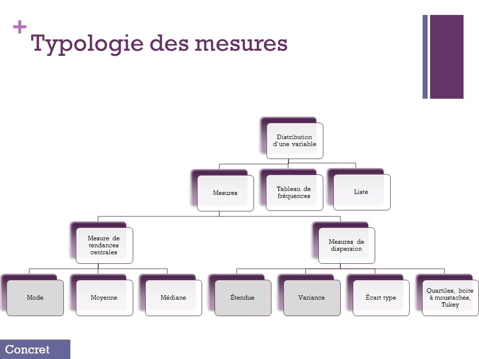 + Typologie des mesures Distribution dune variable Mesures Mesure de tendances centrales ModeMoyenneMédiane Mesures de dispersion ÉtendueVarianceÉcart