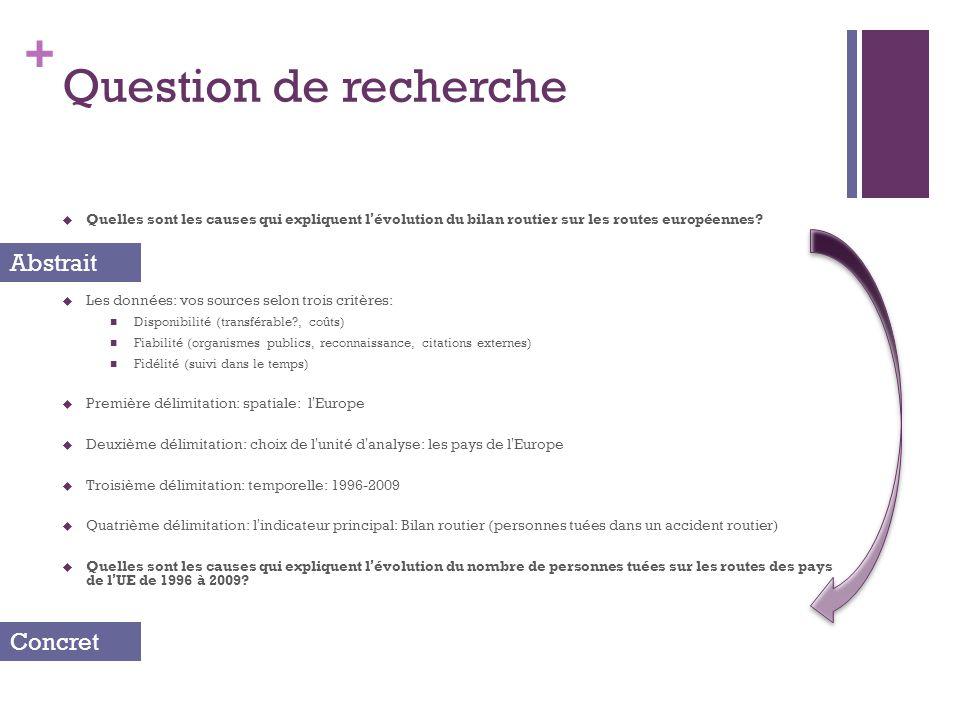 + Question de recherche Quelles sont les causes qui expliquent lévolution du bilan routier sur les routes européennes.