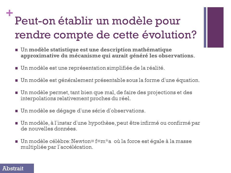 + Peut-on établir un modèle pour rendre compte de cette évolution.