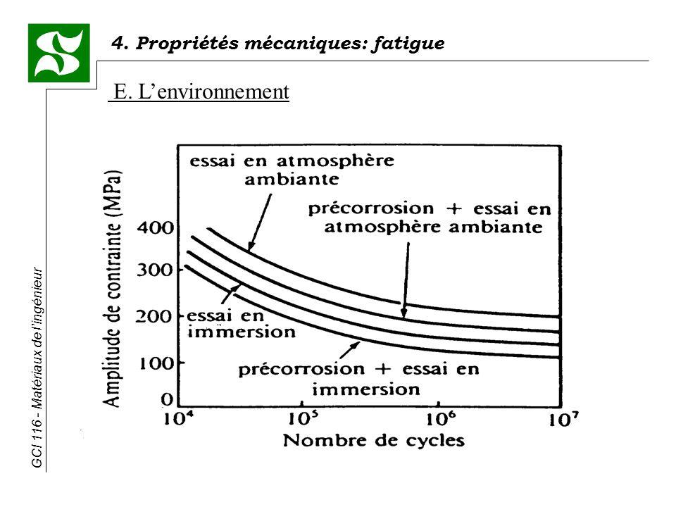4. Propriétés mécaniques: fatigue GCI 116 - Matériaux de lingénieur E. Lenvironnement