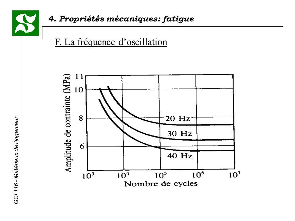 4. Propriétés mécaniques: fatigue GCI 116 - Matériaux de lingénieur F. La fréquence doscillation