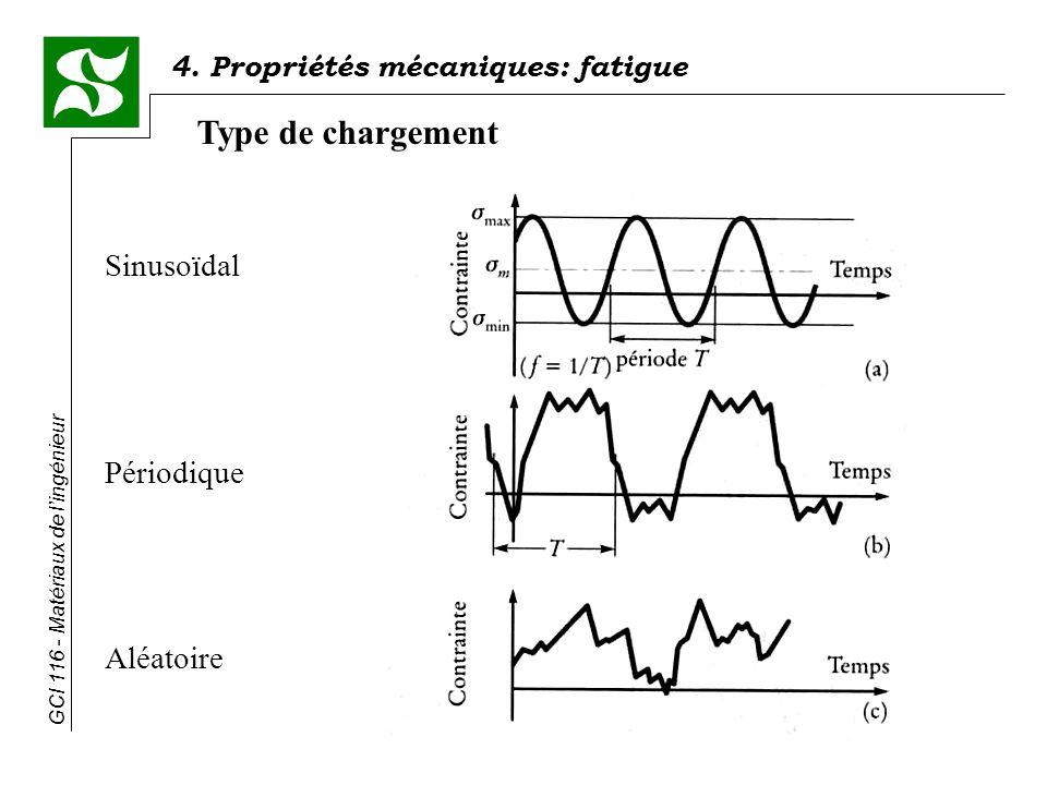 4. Propriétés mécaniques: fatigue GCI 116 - Matériaux de lingénieur Type de chargement Sinusoïdal Périodique Aléatoire